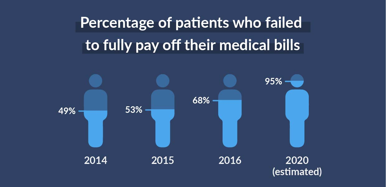 Percentage of patients who failed to fully pay off their medical bills